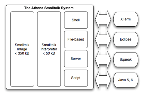 Athena Smalltalk architecture